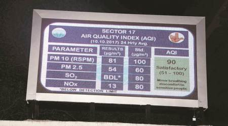 On two days in last four months, AQI was good in Chandigarh