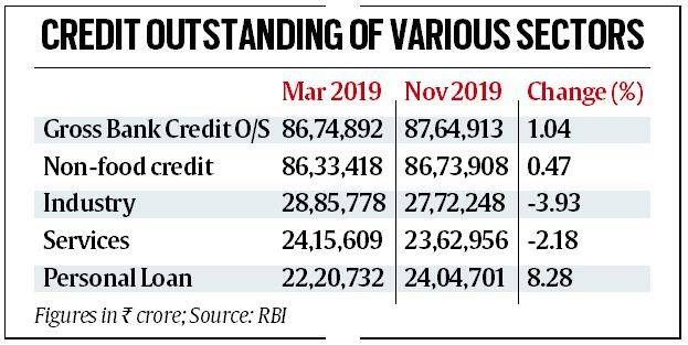 bank credit, india bank credit, corporate tax rates, gross bank credit growth declined, banking news, Indian express