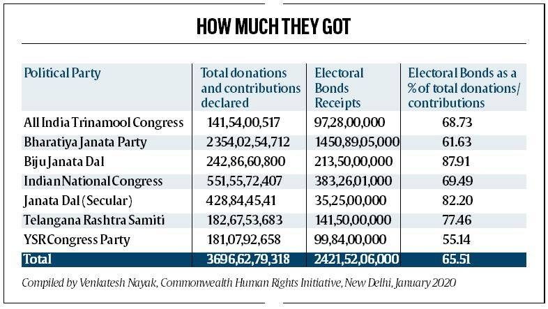 electoral bonds, political funding, election funding, political donation, bjp electoral bonds, Congress party funding, elections funding electoral bonds, latest news, indian express