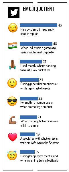 Virat Kohli, Virat Kohli in 2019, Virat Kohli twitter, Virat Kohli instagram, Virat Kohli social media, Virat Kohli cricket, Virat Kohli anushka, Virat Kohli batting, indian express