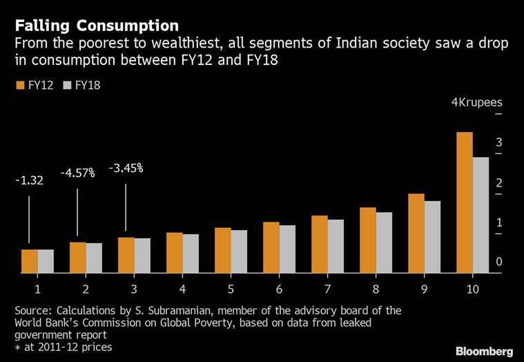 India is creating fewer jobs for world's biggest workforce