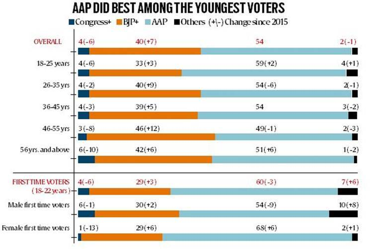 Delhi elections 2020, AAP victory in Delhi elections, Delhi youth voting percentage, Delhi young AAP, Delhi news, Indian express
