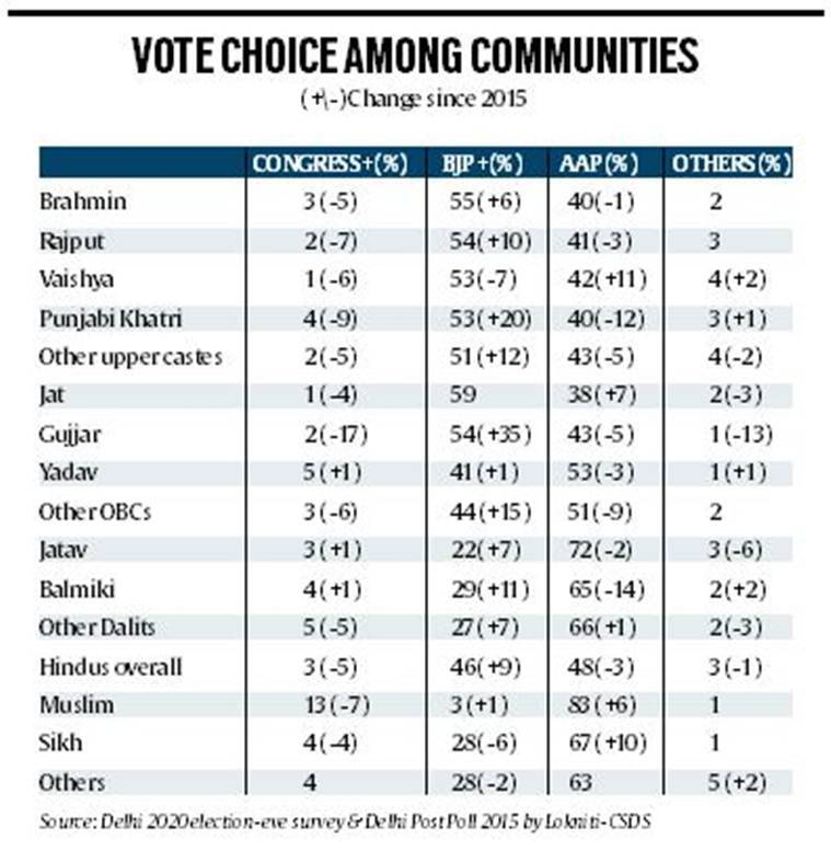 Delhi elections 2020, AAP vote share, aam aadmi party communities, Lokniti Delhi poll survey, Delhi news, Indian express