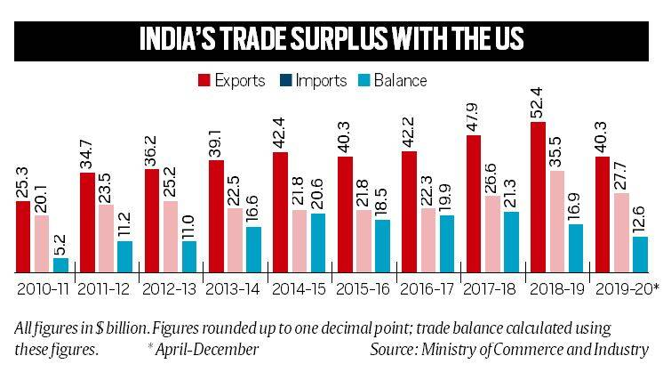 Explained: Why trade with the US matters to India