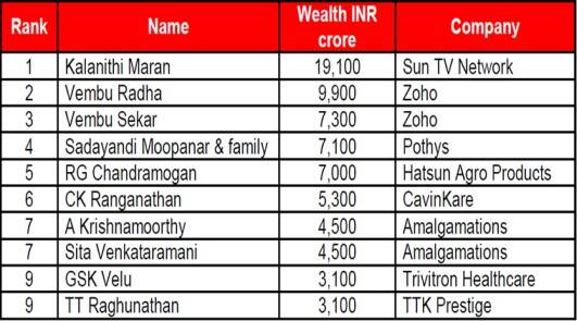 IIFL Wealth Hurun India Rich List, Kalanithi Maran, Top ten richest man in India, Richest Man in Tamil Nadu, Sun TV Network, Zoho, Pothys, Hatsun Agro Products, CavinKare, Amalgamations, TKK Prestige, GRT Jewellers, Indian Express News, Chennai News, Tamil Nadu Buisness News
