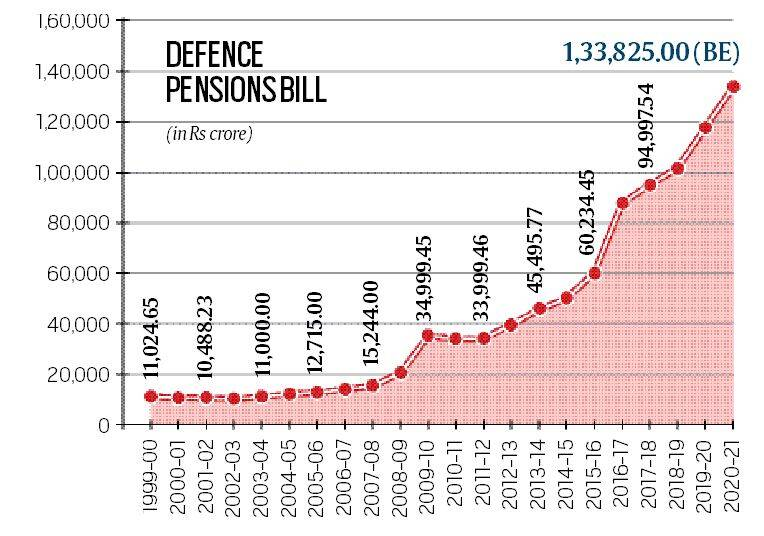 defence allocation budget 2020, defence pension, indian army pension, defence pension hike, one rank one pension scheme, budget news, indian express explained