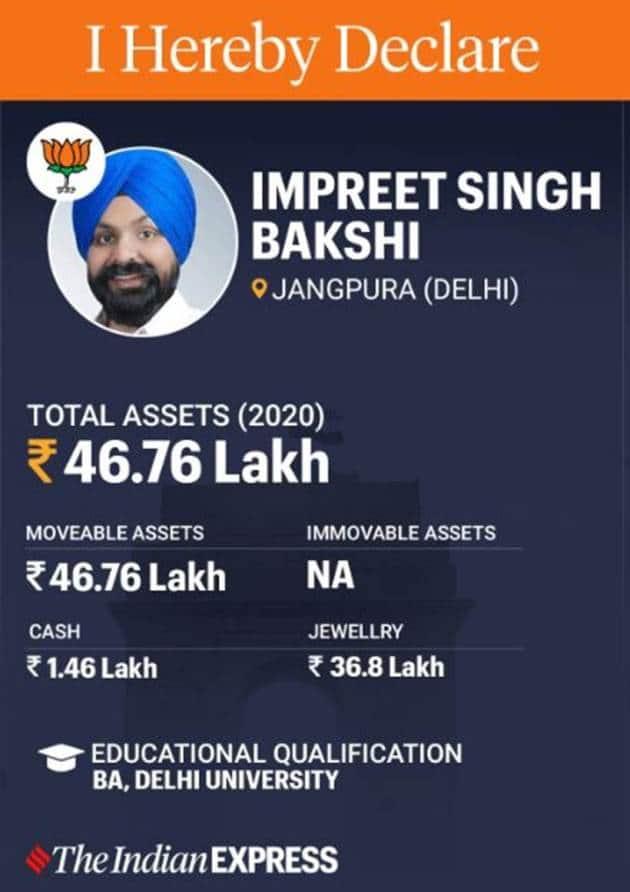 delhi elections, delhi assembly elections, delhi election candidates, bjp, congress, aap, arvind kejriwal, raghav chadha, indian express news