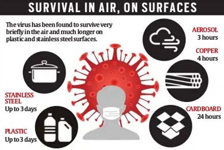 Coronavirus, Airborne