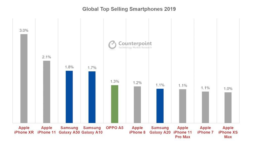 Top 10 smartphones of 2019 as per Counterpoint research.