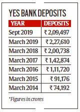 As crisis loomed over Yes Bank, in six months, depositors took out Rs 18,000 crore