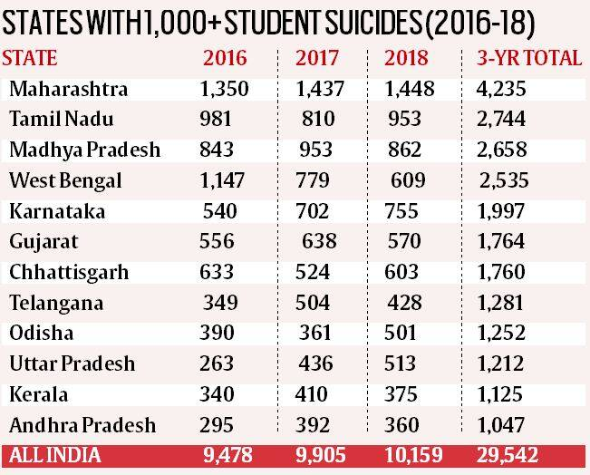India students suicide case, students suicide cases, student pressure, students suicides in india, india education system, indian express news