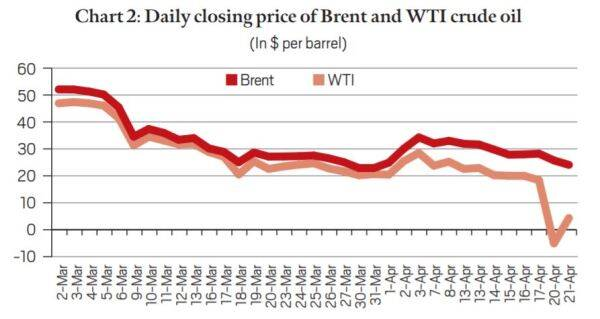 Explained: Why oil prices fell below zero