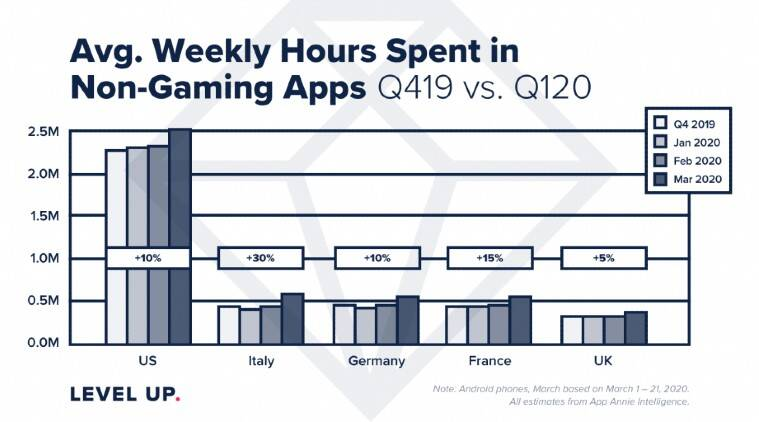 AppAnnie, AppAnnie Q1 data, AppAnnie data on COVID-19, COVID-19 impact on apps, Apps to download, Best apps to download