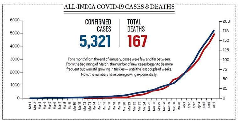 India's coronavirus curve up, lockdown impact may take a while