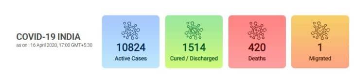 coronavirus, coronavirus tracker, covid 19 india update, coronavirus live tracker, coronavirus global tracker, covid 19 global trackers, coronavirus cases tracker, coronavirus tracker map, coronavirus india tracker, coronavirus tracker in india, covid 19 tracker, covid 19 tracker in india, covid 19 india tracker, covid 19 cases tracker