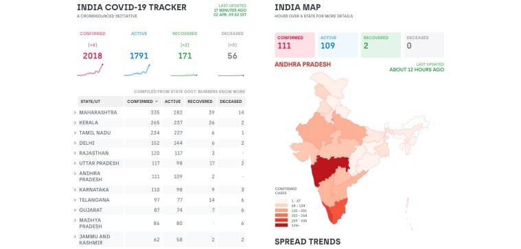 Covid 19 Coronavirus Live Trackers For India These Trackers Show Latest Pandemic Updates Technology News The Indian Express