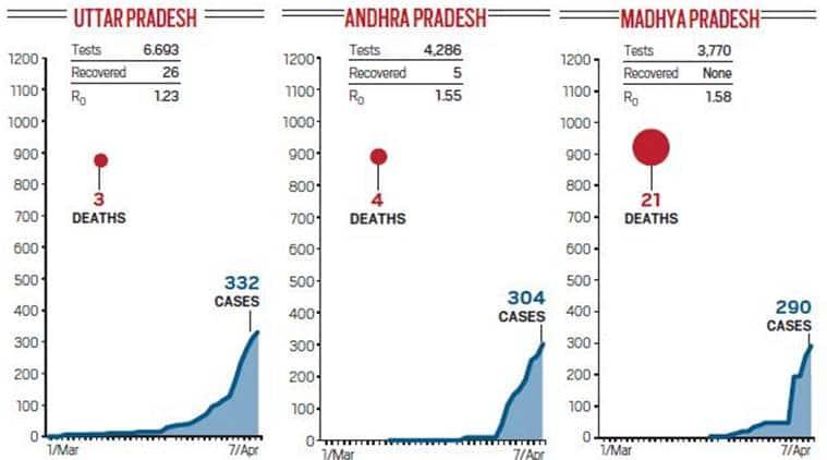 Explained: Tracking the coronavirus curve in India