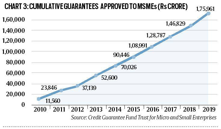 Credit guarantees to MSMEs: What are they and how will they help