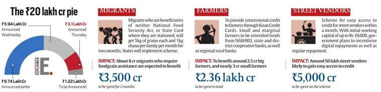 Covid economic package: Govt safety net for migrant workers and poor has little for now, more for later