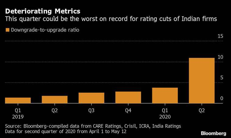 Indian companies are getting downgraded like never before