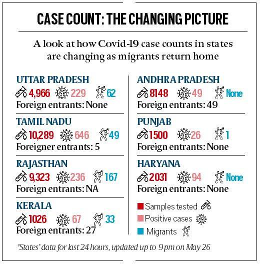 https://images.indianexpress.com/2020/05/cases-2.jpg