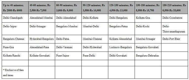 Air fares capped for 3 months, web check-in, face mask, and Aarogya Setu approval must