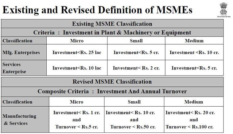 FM Nirmala Sitharaman announcement for MSMEs: Covid-19 Economic relief package for MSME Sector. Read Details Here