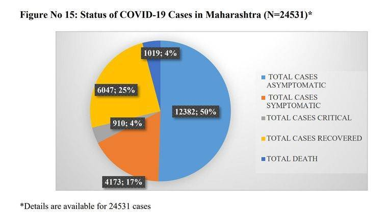 Why Mumbai is running out of beds for critical Covid patients