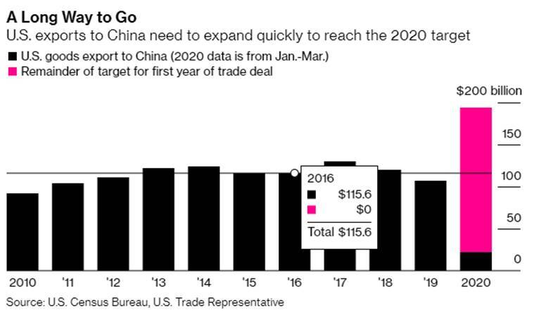 Trump casts doubt on future of China trade deal after phone call