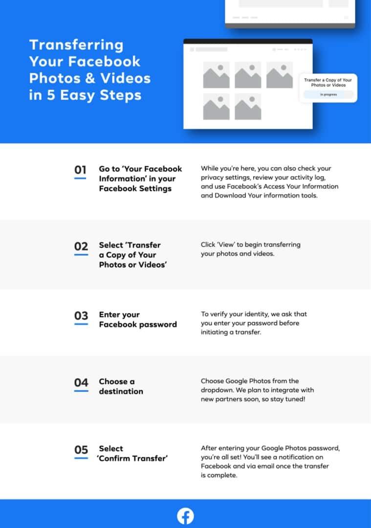 facebook, how to transfer photos from Facebook to Google Photos, Google photos, Facebook photo transfer tool, facebook