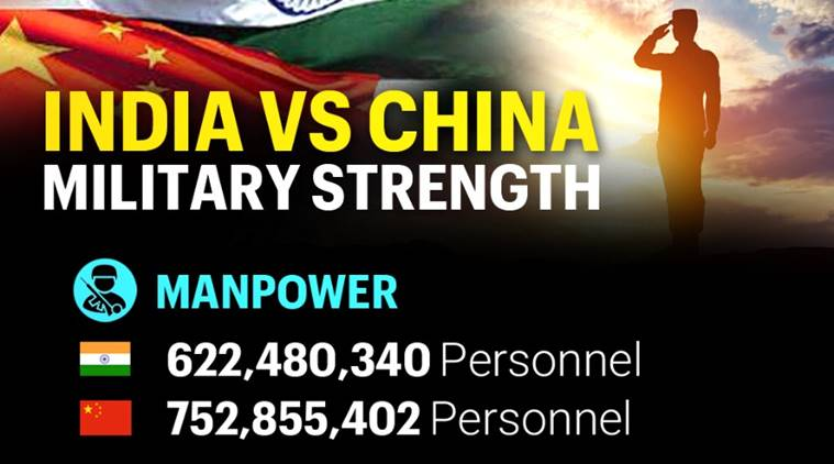 Military strength: How India and China stack up - The Indian Express
