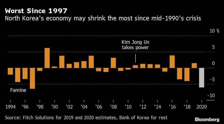 Kim Jong Un, North Korea, Pyongyang General Hospital, North Korea economy, North Korea sanctions, Indian Express