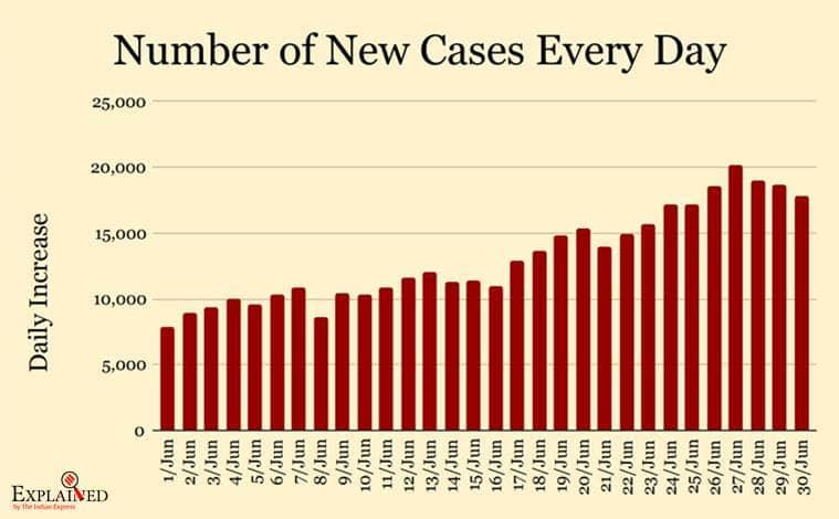 India Coronavirus, COVID-19 Cases Tracker Today Latest News Update: Delhi,  Chennai, Gujarat, Ahmedabad, Tamil Nadu, Hyderabad, Rajasthan