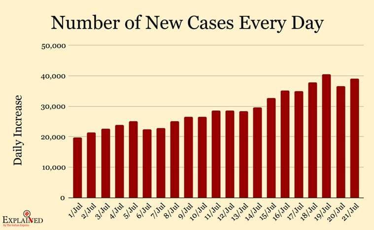 coronavirus, coronavirus news, Delhi serological survey results, Mumbai serological survey results,covid 19, india covid 19 cases, coronavirus india update