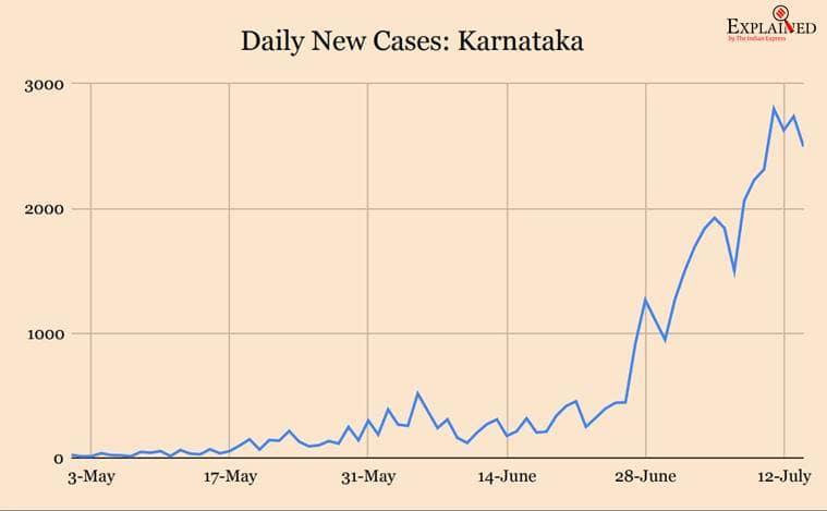 karnataka coronavirus news, karnataka covid cases, coronavirus, coronavirus news, coronavirus cases, coronavirus vaccine