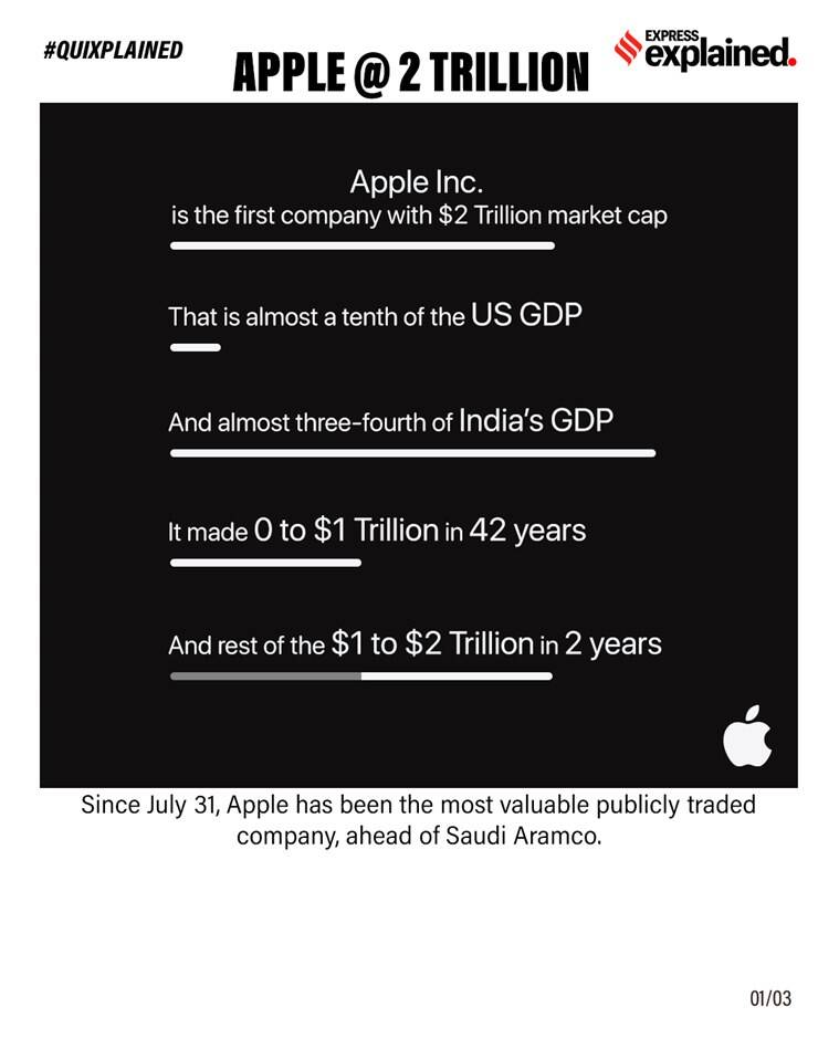apple, apple value, apple valuation, apple worth, apple news