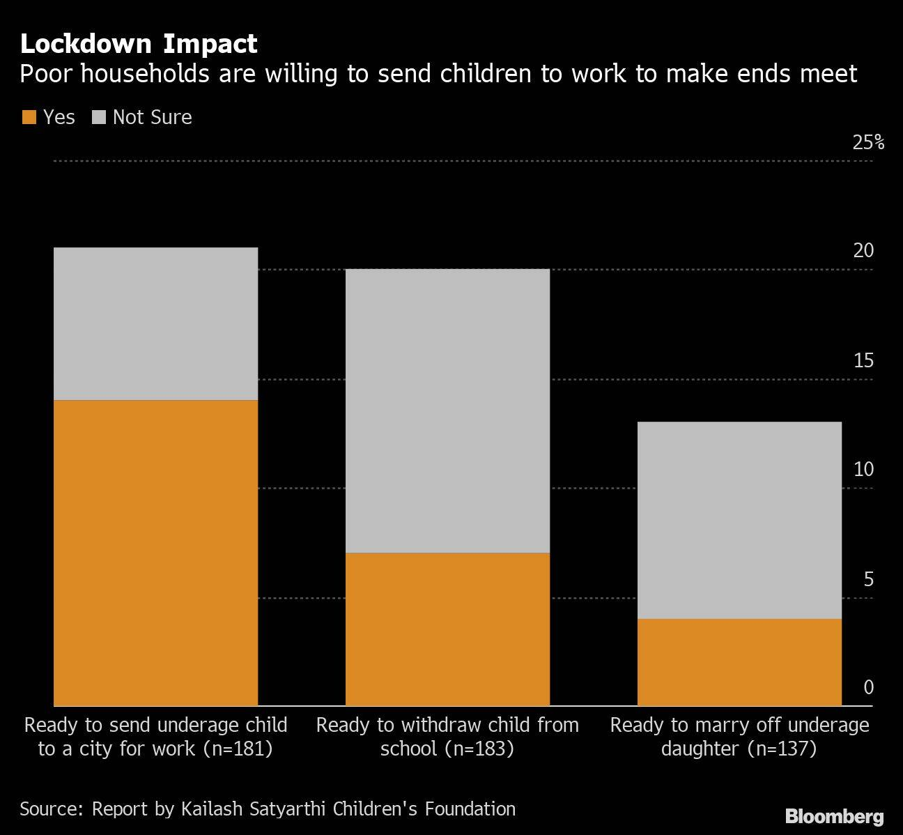 India Faces Lost Generation as Virus Pushes Children to Work