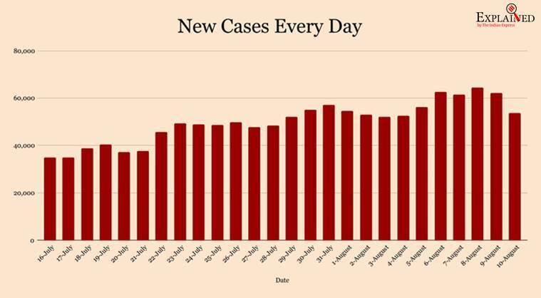 coronavirus, coronavirus news, covid 19, india covid 19 cases, corona news, coronavirus cases in india, coronavirus india update, coronavirus cases today update, coronavirus cases
