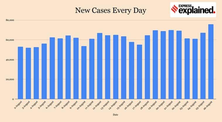 coronavirus, covid 19 news, india covid 19 cases, delhi coronavirus news, gujarat coronavirus, west bengal coronavirus, karnataka coronavirus cases, andhra pradesh coronavirus news