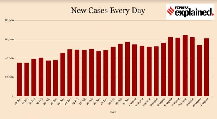 coronavirus, coronavirus news, covid 19, india covid 19 cases, corona news, coronavirus cases in india, coronavirus india update, coronavirus cases today update, coronavirus cases, delhi corona news, delhi coronavirus news, gujarat coronavirus, west bengal coronavirus, up coronavirus news, maharashtra coronavirus, mumbai coronavirus
