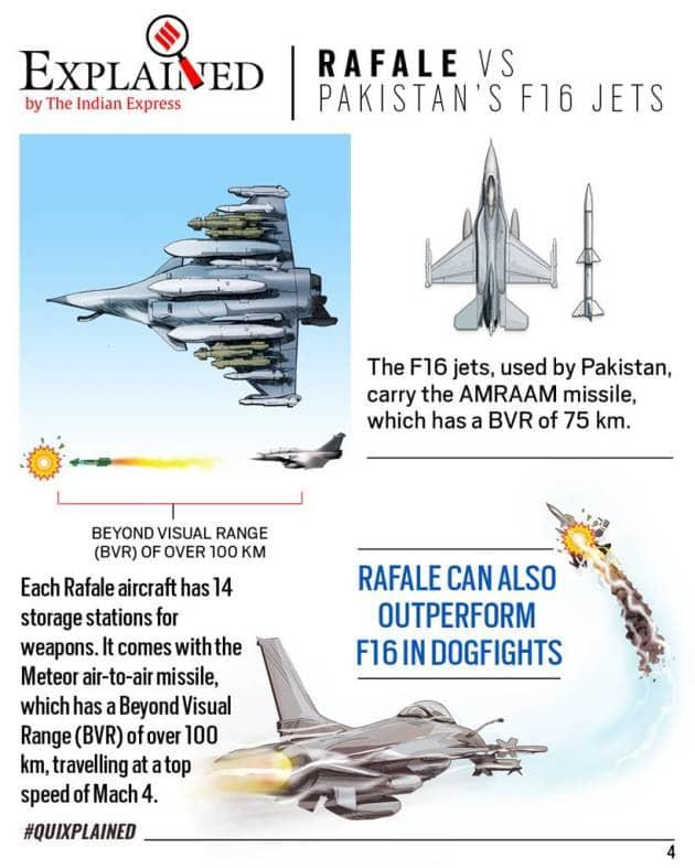 rafale, rafale india, rafale in india, dassault rafale, dassault rafale india, rafale top speed, rafale specifications, rafale vs china j20, rafale vs pakistan f16, indian express