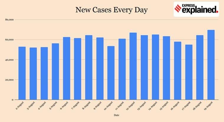 coronavirus, coronavirus news, covid 19, india covid 19 cases, corona news, coronavirus cases in india, coronavirus india update, coronavirus cases today update, coronavirus cases, kerala news, kerala coronavirus news