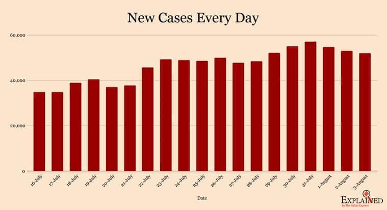 coronavirus, coronavirus news, covid 19, india covid 19 cases, coronavirus india update, coronavirus cases today update, coronavirus numbers explained, coronavirus andhra pradesh, delhi corona news, mumbai coronavirus news, tamil nadu coronavirus cases