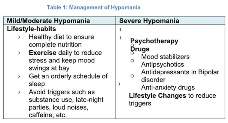hypomania, hypomania symptoms, indianexpress.com, indianexpress, treatment for hypomania, sushant singh rajput, bipolar disorder, depression, mania,
