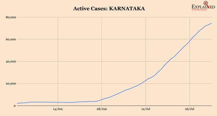 coronavirus, coronavirus news, covid 19, india covid 19 cases, coronavirus india update, coronavirus cases today update, coronavirus cases, delhi corona news, maharashtra coronavirus, tamil nadu coronavirus cases