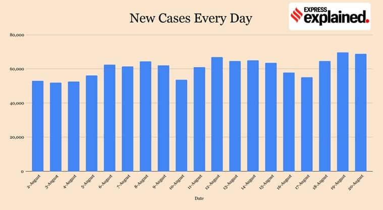 coronavirus, delhi corona news, delhi coronavirus news, gujarat coronavirus, west bengal coronavirus, up coronavirus news, maharashtra coronavirus