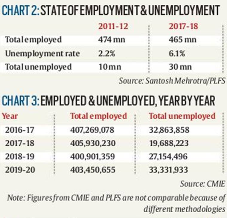 job loss, unemployment in india, indian economy, india GDP, job losses in india, india job market