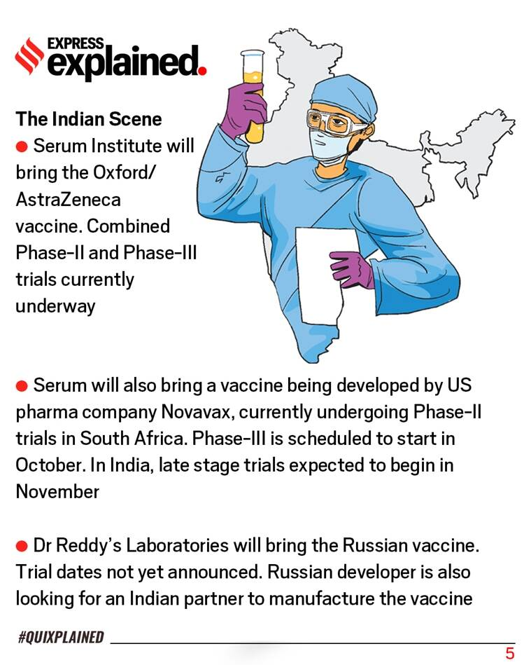 coronavirus vaccine, covid 19 vaccine, covid 19 vaccine india, india vaccine, indian express