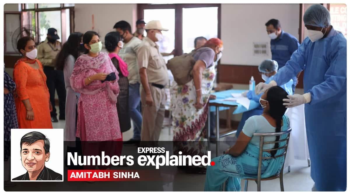 coronavirus, covid 19 news, coronavirus news, coronavirus india cases, coronavirus india cases state wise, coronavirus active cases in india, coronavirus india cases explained