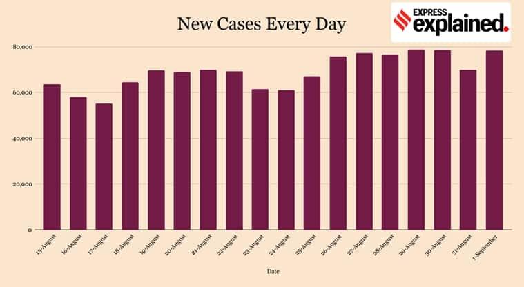 coronavirus, covid 19 news, tamil nadu coronavirus news, TN covid 19 cases, coronavirus india update
